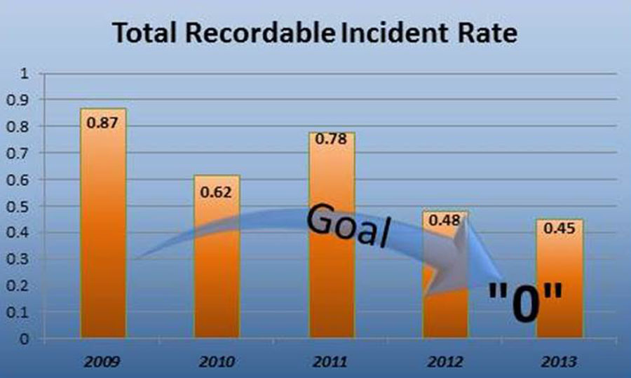 http://www.meadjohnson.com/sites/corp/files/Total%20Recordable%20Incident%20Rate%20resized%203%2013%2014_0.jpg